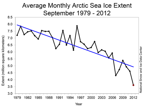 Average Monthly Arctic Sea Ice Extent